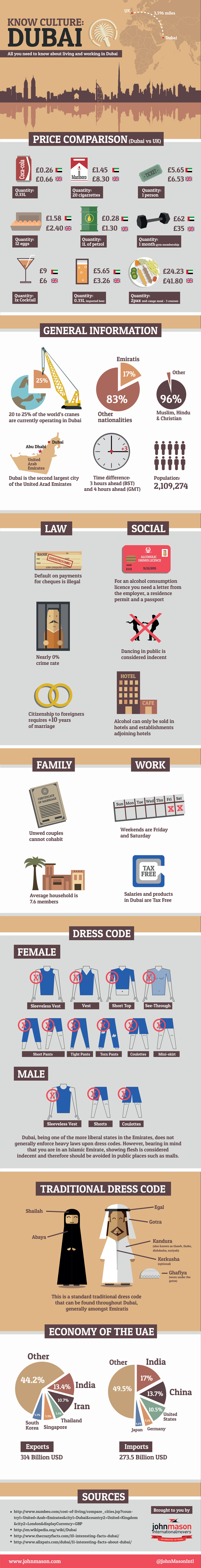 living and working in dubai infographic the career break site living and working in dubai