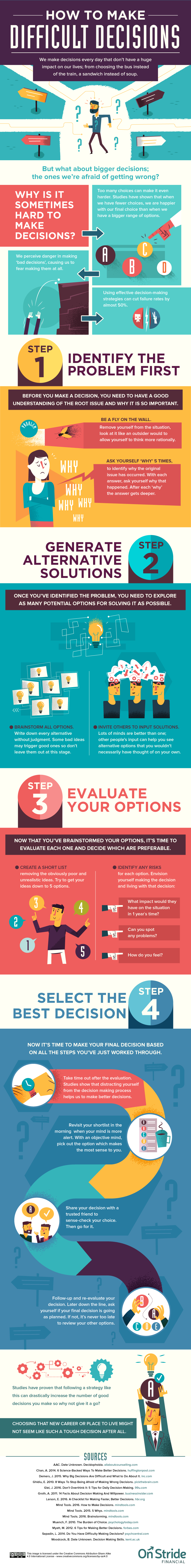 How to make difficult decisions infographic via OnStride